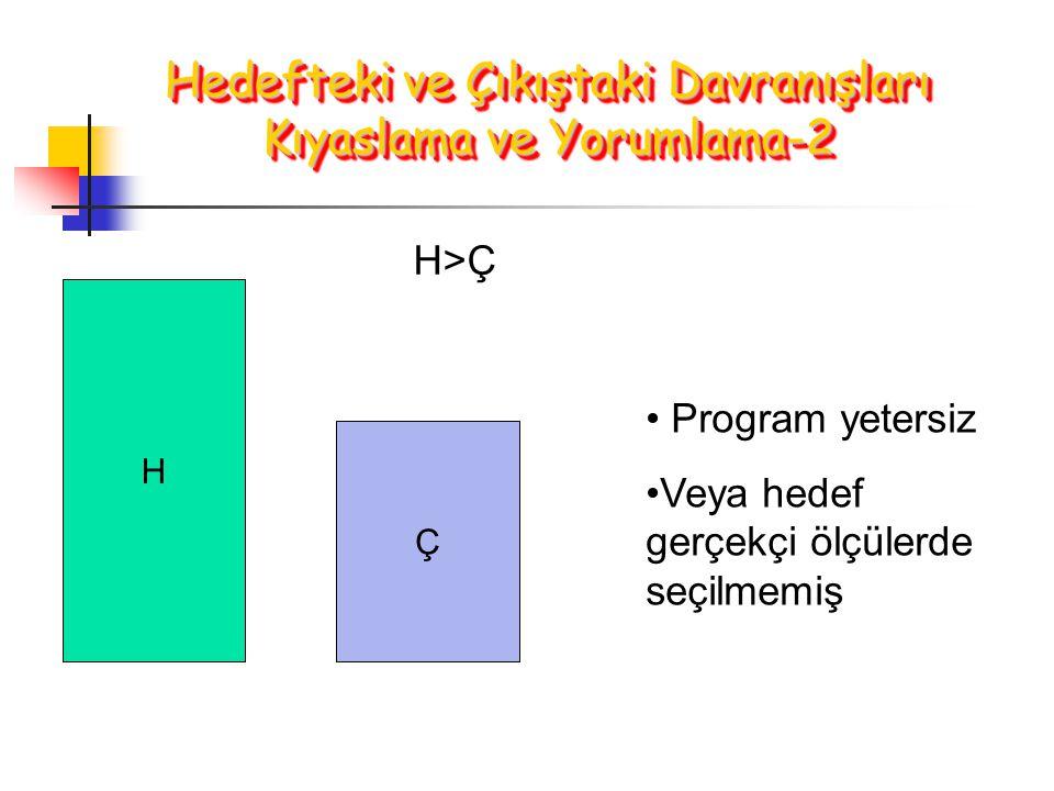 Hedefteki ve Çıkıştaki Davranışları Kıyaslama ve Yorumlama-2 H Ç H>Ç Program yetersiz Veya hedef gerçekçi ölçülerde seçilmemiş
