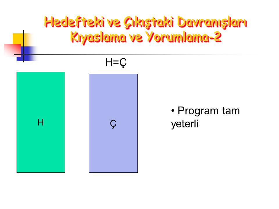H Ç H=Ç Program tam yeterli Hedefteki ve Çıkıştaki Davranışları Kıyaslama ve Yorumlama-2