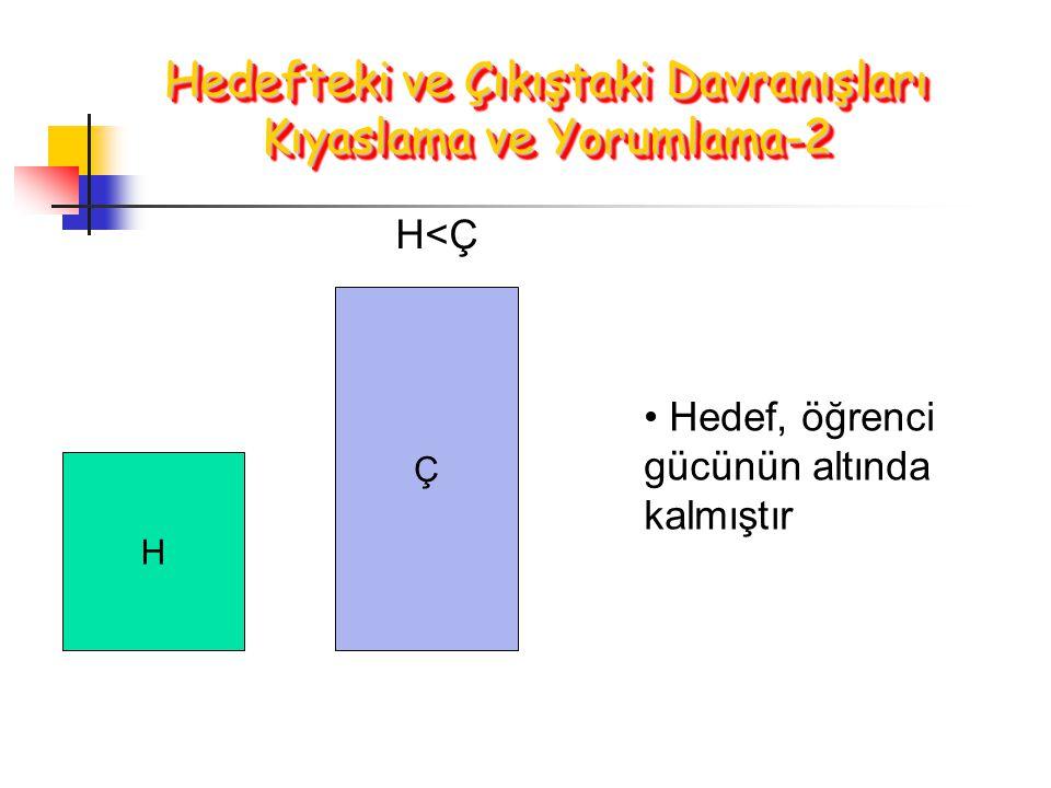 H Ç H<Ç Hedef, öğrenci gücünün altında kalmıştır Hedefteki ve Çıkıştaki Davranışları Kıyaslama ve Yorumlama-2