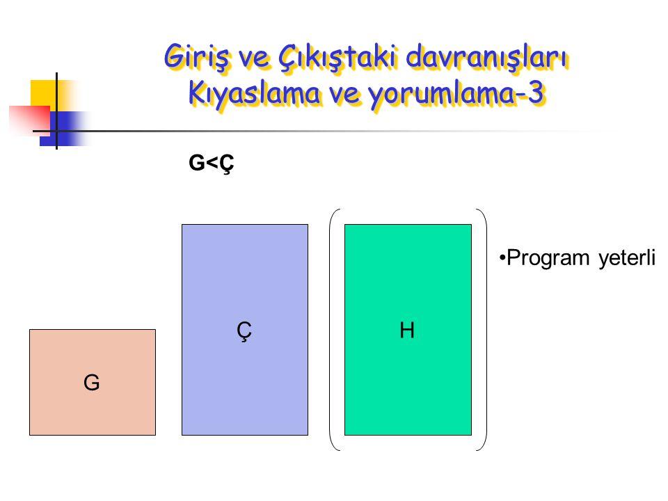 G Ç G<Ç Program yeterli H Giriş ve Çıkıştaki davranışları Kıyaslama ve yorumlama-3
