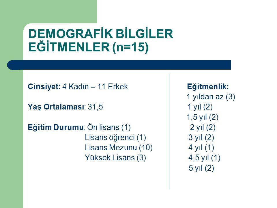 DEMOGRAFİK BİLGİLER EĞİTMENLER (n=15) Cinsiyet: 4 Kadın – 11 Erkek Eğitmenlik: 1 yıldan az (3) Yaş Ortalaması: 31,5 1 yıl (2) 1,5 yıl (2) Eğitim Durumu: Ön lisans (1) 2 yıl (2) Lisans öğrenci (1) 3 yıl (2) Lisans Mezunu (10) 4 yıl (1) Yüksek Lisans (3) 4,5 yıl (1) 5 yıl (2)