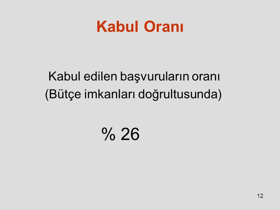 12 Kabul Oranı Kabul edilen başvuruların oranı (Bütçe imkanları doğrultusunda) % 26