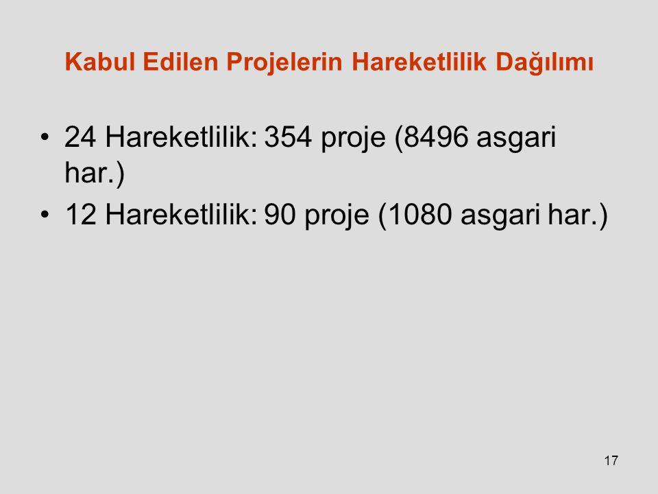 Kabul Edilen Projelerin Hareketlilik Dağılımı 24 Hareketlilik: 354 proje (8496 asgari har.) 12 Hareketlilik: 90 proje (1080 asgari har.) 17