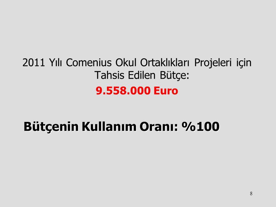 8 2011 Yılı Comenius Okul Ortaklıkları Projeleri için Tahsis Edilen Bütçe: 9.558.000 Euro Bütçenin Kullanım Oranı: %100