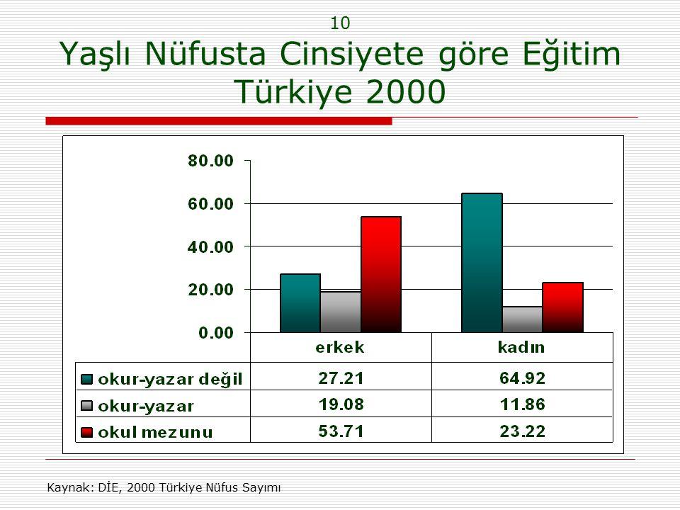10 Yaşlı Nüfusta Cinsiyete göre Eğitim Türkiye 2000 Kaynak: DİE, 2000 Türkiye Nüfus Sayımı