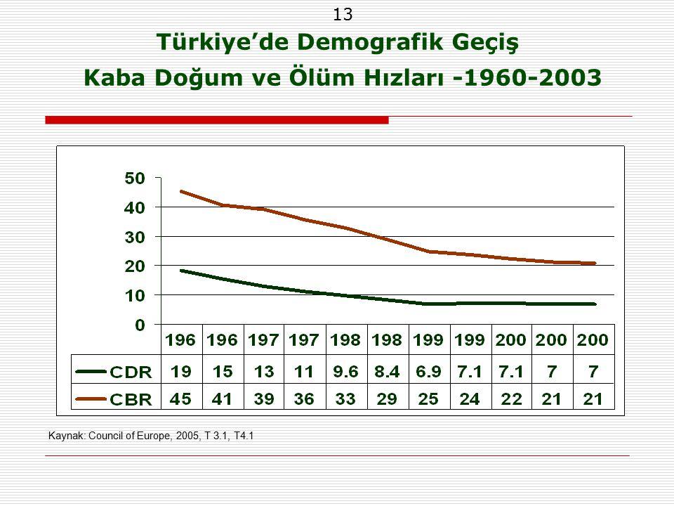 13 Türkiye'de Demografik Geçiş Kaba Doğum ve Ölüm Hızları -1960-2003 Kaynak: Council of Europe, 2005, T 3.1, T4.1