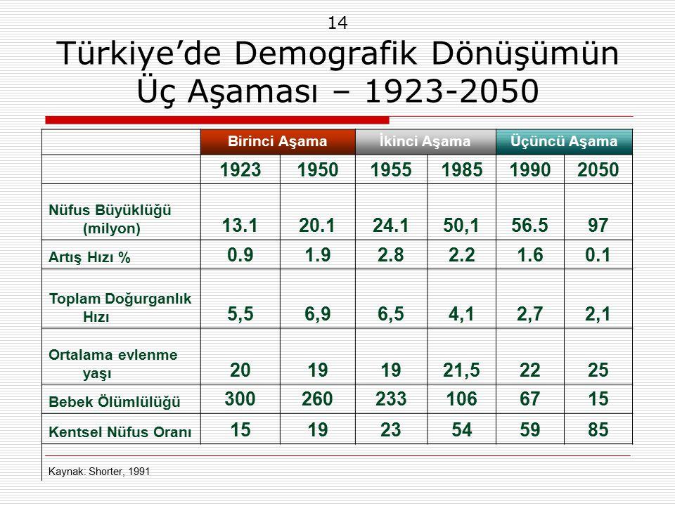 14 Türkiye'de Demografik Dönüşümün Üç Aşaması – 1923-2050 Birinci Aşamaİkinci AşamaÜçüncü Aşama 192319501955198519902050 Nüfus Büyüklüğü (milyon) 13.120.124.150,156.597 Artış Hızı % 0.91.92.82.21.60.1 Toplam Doğurganlık Hızı 5,56,96,54,12,72,1 Ortalama evlenme yaşı 2019 21,52225 Bebek Ölümlülüğü 3002602331066715 Kentsel Nüfus Oranı 151923545985 Kaynak: Shorter, 1991