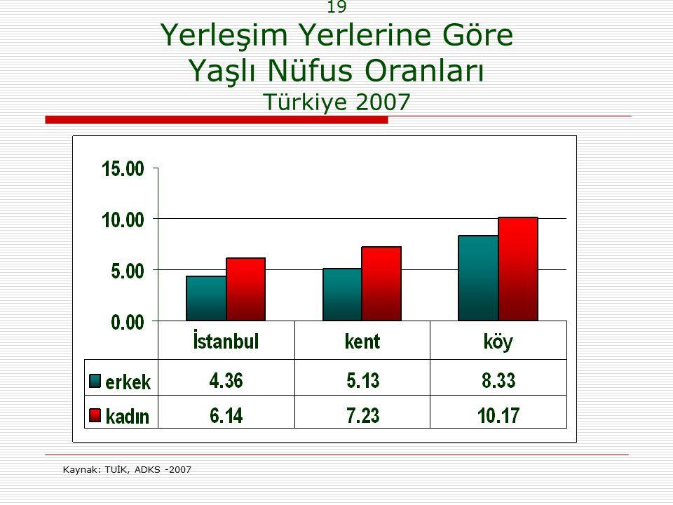 19 Yerleşim Yerlerine Göre Yaşlı Nüfus Oranları Türkiye 2007 Kaynak: TUİK, ADKS -2007