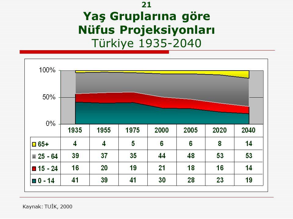21 Yaş Gruplarına göre Nüfus Projeksiyonları Türkiye 1935-2040 Kaynak: TUİK, 2000