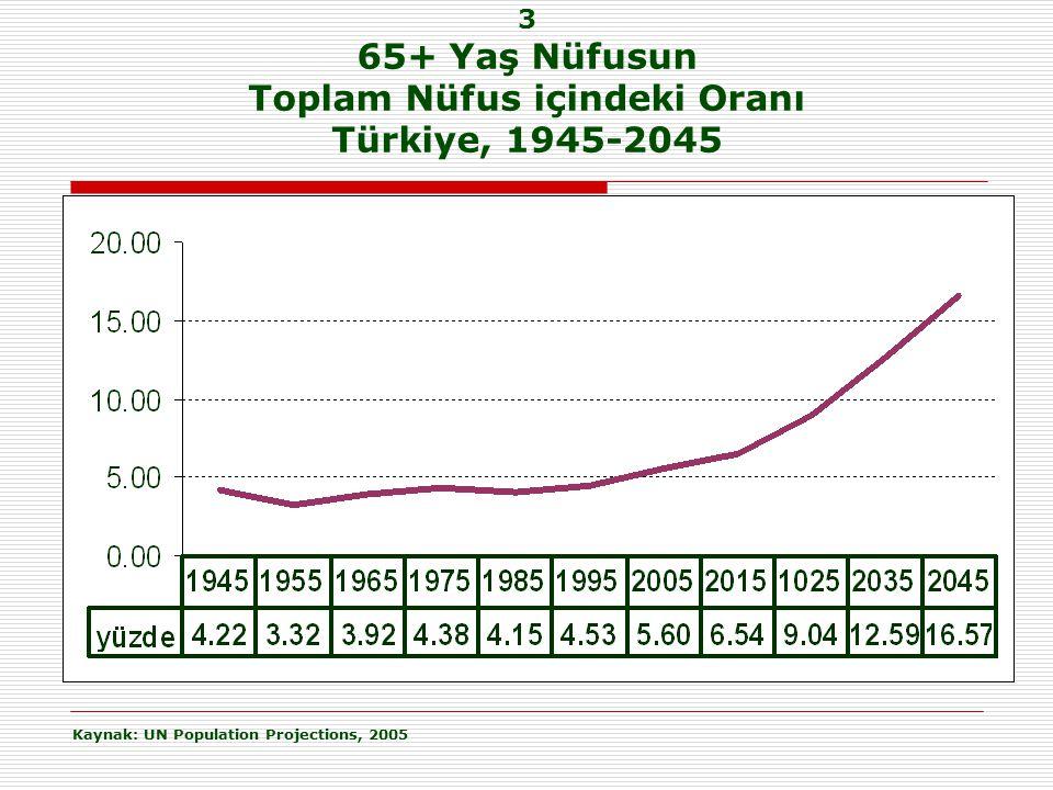 3 65+ Yaş Nüfusun Toplam Nüfus içindeki Oranı Türkiye, 1945-2045 Kaynak: UN Population Projections, 2005