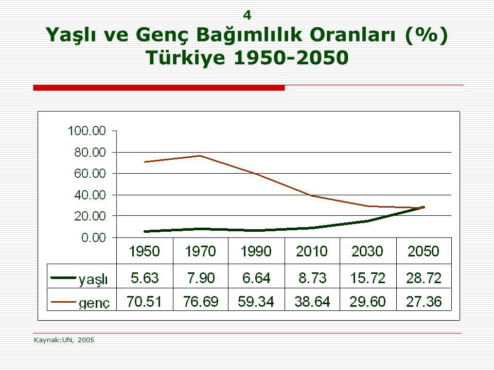 4 Yaşlı ve Genç Bağımlılık Oranları (%) Türkiye 1950-2050 Kaynak:UN, 2005