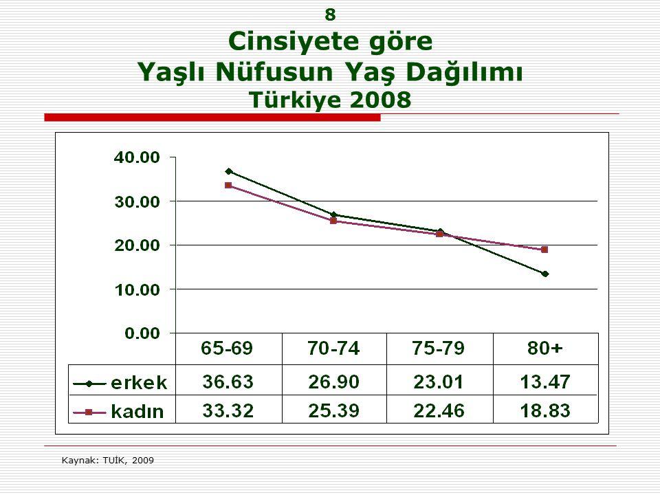 8 Cinsiyete göre Yaşlı Nüfusun Yaş Dağılımı Türkiye 2008 Kaynak: TUİK, 2009