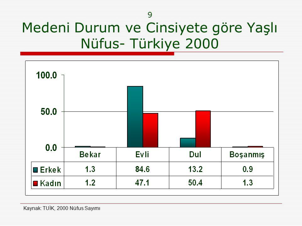 9 Medeni Durum ve Cinsiyete göre Yaşlı Nüfus- Türkiye 2000 Kaynak: TUİK, 2000 Nüfus Sayımı