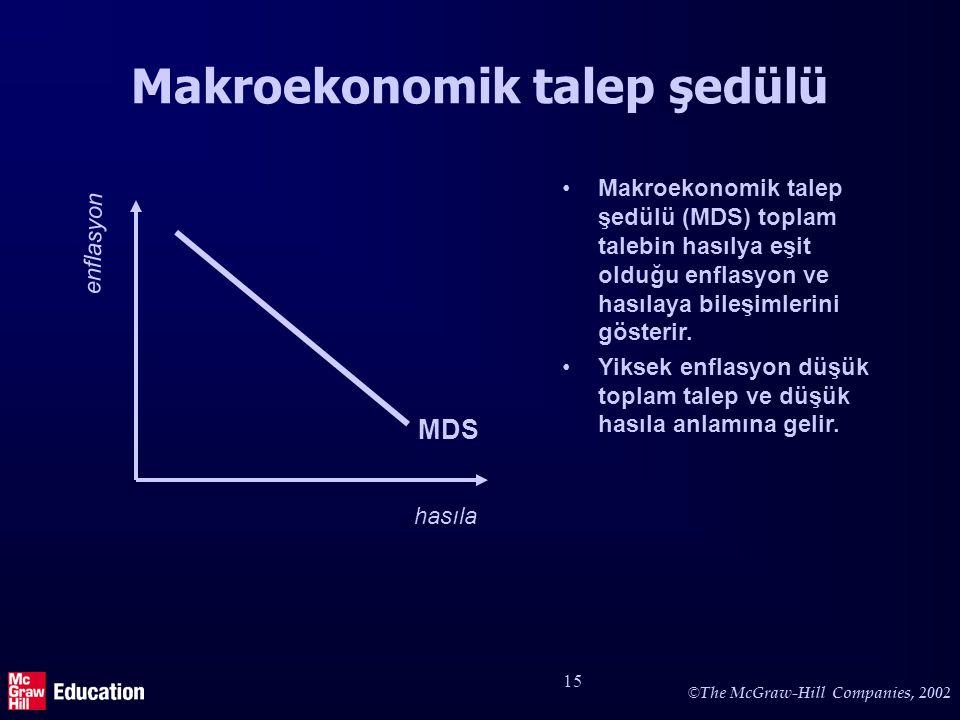 © The McGraw-Hill Companies, 2002 15 Makroekonomik talep şedülü hasıla enflasyon MDS Makroekonomik talep şedülü (MDS) toplam talebin hasılya eşit oldu