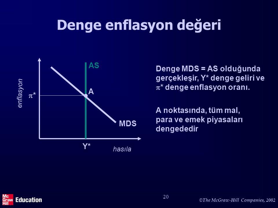 © The McGraw-Hill Companies, 2002 20 Denge enflasyon değeri hasıla enflasyon AS Y* Denge MDS = AS olduğunda gerçekleşir, Y* denge geliri ve  * denge