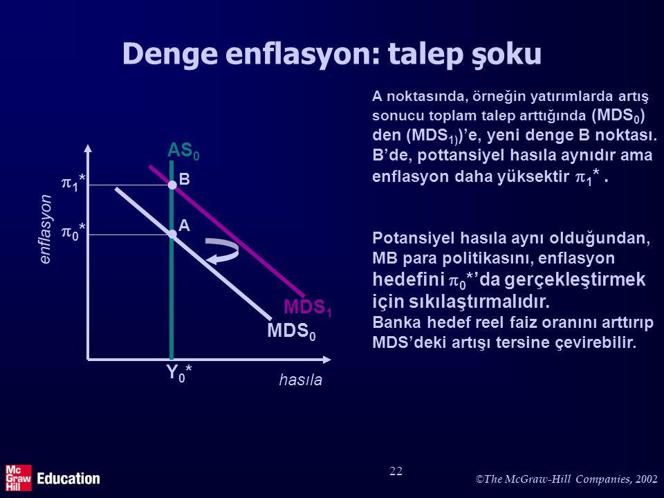 © The McGraw-Hill Companies, 2002 22 Denge enflasyon: talep şoku hasıla enflasyon MDS 0 0*0* Y0*Y0* A  AS 0 Potansiyel hasıla aynı olduğundan, MB p
