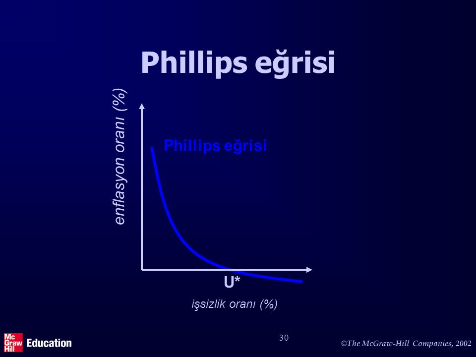 © The McGraw-Hill Companies, 2002 30 Phillips eğrisi enflasyon oranı (%) Phillips eğrisi işsizlik oranı (%) U*
