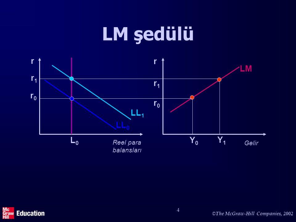 © The McGraw-Hill Companies, 2002 5 IS ve LM'de kaymalar IS'in pozisyonu: –(faiz dışında) toplam talebi kaydıran şeyler: ör: otonom yatırımlar otonom tüketim hükümet harcamaları LM'in pozisyonu –para arzı –(fiyat seviyesi)