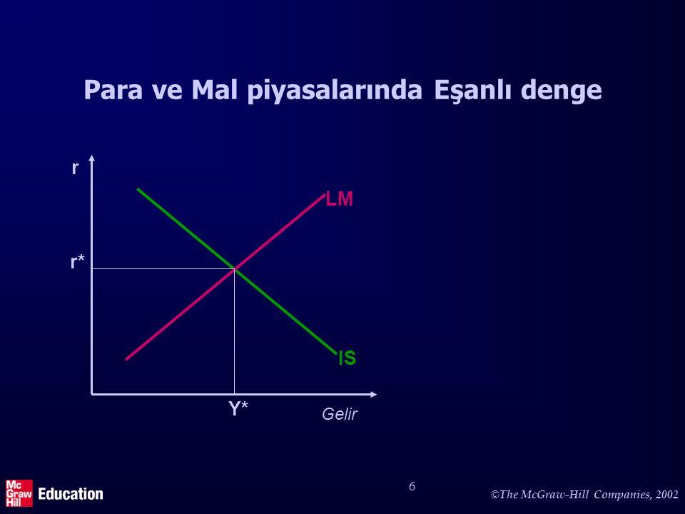 © The McGraw-Hill Companies, 2002 6 Para ve Mal piyasalarında Eşanlı denge Gelir r IS LM Y* r*