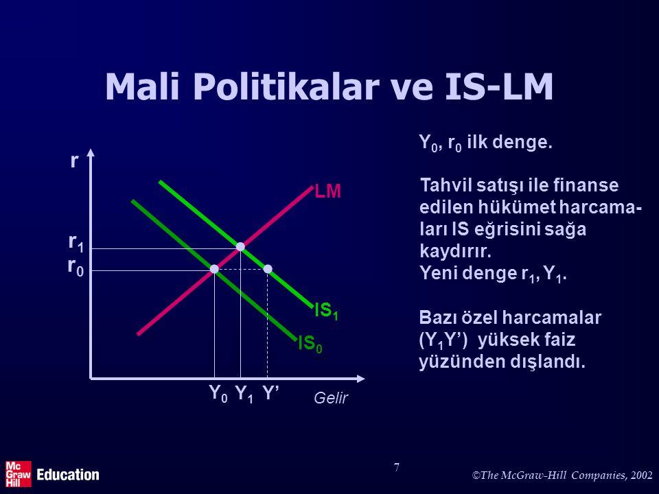 © The McGraw-Hill Companies, 2002 8 Mali Politikalar ve IS-LM (2) Gelir r IS 0 LM Y0Y0 r0r0 IS 1 r1r1 Y1Y1   Faiz oranının r 0 'da kalması için para politikasının gev- şetilmesi geliri Y' seviyesine çıkarır.