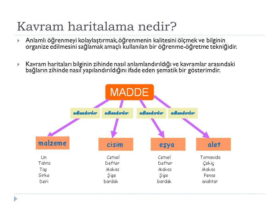 Kavram haritalama nedir?  Anlamlı ö ğ renmeyi kolaylaştırmak, ö ğ renmenin kalitesini ölçmek ve bilginin organize edilmesini sa ğ lamak amaçlı kullan