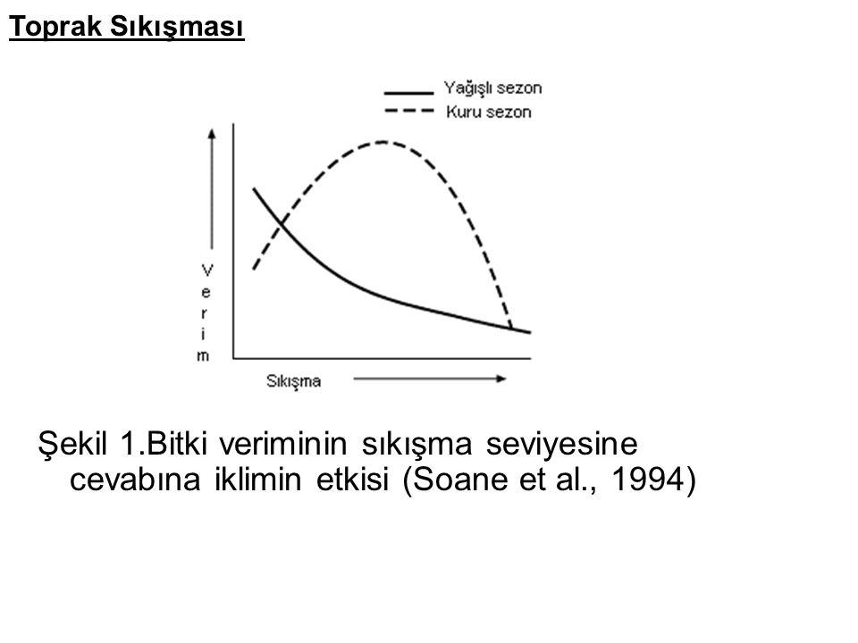 Şekil 1.Bitki veriminin sıkışma seviyesine cevabına iklimin etkisi (Soane et al., 1994) Toprak Sıkışması