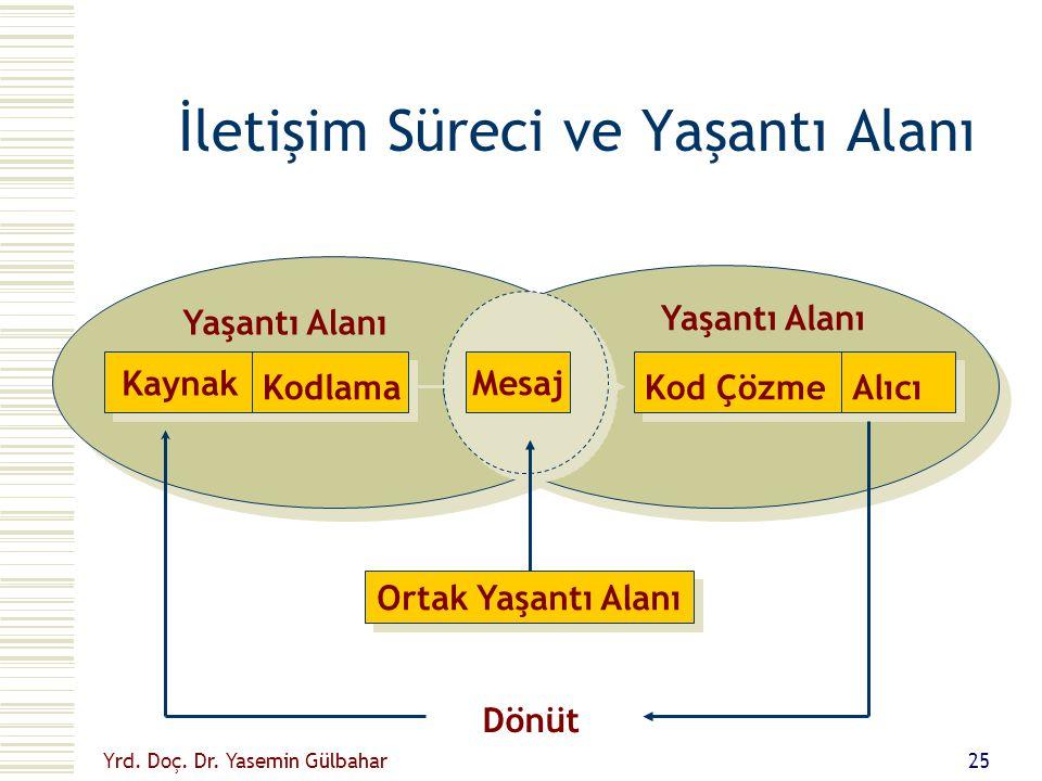 Yrd.Doç. Dr. Yasemin Gülbahar 24 Daha iyi bir Öğretme-öğrenme Ortamı için...