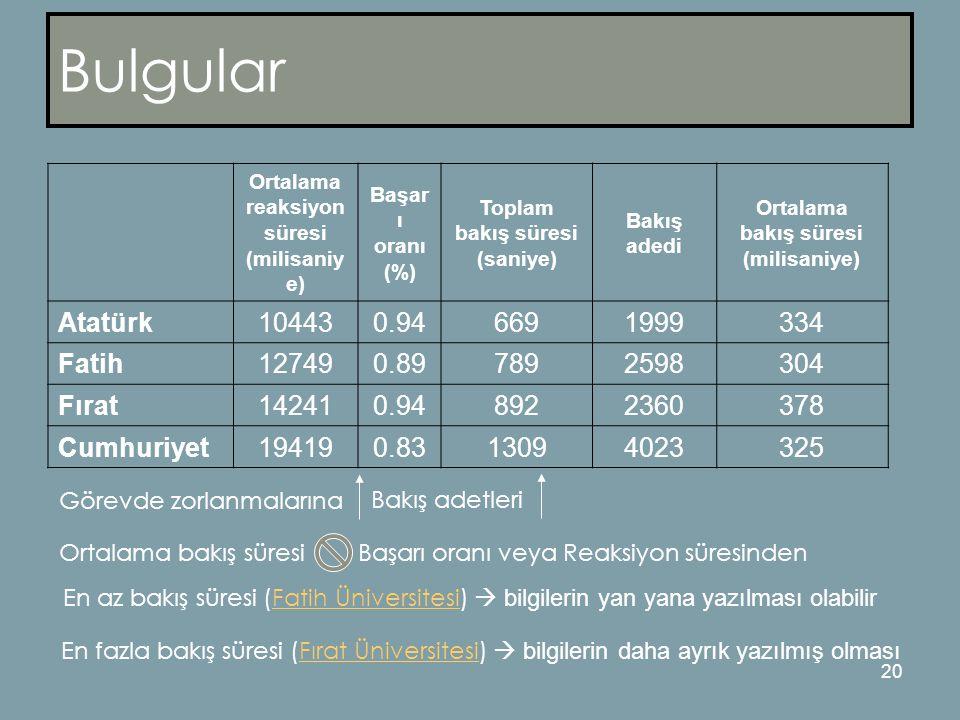 20 Bulgular Ortalama reaksiyon süresi (milisaniy e) Başar ı oranı (%) Toplam bakış süresi (saniye) Bakış adedi Ortalama bakış süresi (milisaniye) Atatürk104430.946691999334 Fatih127490.897892598304 Fırat142410.948922360378 Cumhuriyet194190.8313094023325 Görevde zorlanmalarına Bakış adetleri Ortalama bakış süresi Başarı oranı veya Reaksiyon süresinden En az bakış süresi (Fatih Üniversitesi)  bilgilerin yan yana yazılması olabilirFatih Üniversitesi En fazla bakış süresi (Fırat Üniversitesi)  bilgilerin daha ayrık yazılmış olmasıFırat Üniversitesi