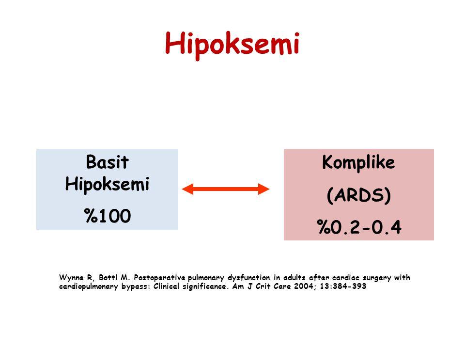 Hipoksemi Basit Hipoksemi %100 Komplike (ARDS) %0.2-0.4 Wynne R, Botti M. Postoperative pulmonary dysfunction in adults after cardiac surgery with car