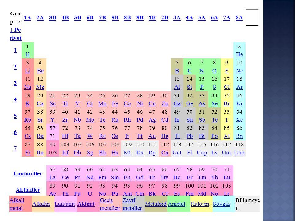 Gru p → 1A2A3B4B5B6B7B8B 1B2B3A4A5A6A7A8A ↓ Pe riyot 1 1H1H 2 He He 2 3 Li Li 4 Be Be 5B5B 6C6C 7N7N 8O8O 9F9F 10 Ne Ne 3 11 Na Na 12 Mg Mg 13 Al Al 14 Si Si 15 P P 16 S S 17 Cl Cl 18 Ar Ar 4 19 K K 20 Ca Ca 21 Sc Sc 22 Ti Ti 23 V V 24 Cr Cr 25 Mn Mn 26 Fe Fe 27 Co Co 28 Ni Ni 29 Cu Cu 30 Zn Zn 31 Ga Ga 32 Ge Ge 33 As As 34 Se Se 35 Br Br 36 Kr Kr 5 37 Rb Rb 38 Sr Sr 39 Y Y 40 Zr Zr 41 Nb Nb 42 Mo Mo 43 Tc Tc 44 Ru Ru 45 Rh Rh 46 Pd Pd 47 Ag Ag 48 Cd Cd 49 In In 50 Sn Sn 51 Sb Sb 52 Te Te 53 I I 54 Xe Xe 6 55 Cs Cs 56 Ba Ba 57 71 72 Hf Hf 73 Ta Ta 74 W W 75 Re Re 76 Os Os 77 Ir Ir 78 Pt Pt 79 Au Au 80 Hg Hg 81 Tl Tl 82 Pb Pb 83 Bi Bi 84 Po Po 85 At At 86 Rn Rn 7 87 Fr Fr 88 Ra Ra 89 103 104 Rf Rf 105 Db Db 106 Sg Sg 107 Bh Bh 108 Hs Hs 109 Mt Mt 110 Ds Ds 111 Rg Rg 112 Cn Cn 113 Uut Uut 114 Fl Fl 115 Uup Uup 116 Lv Lv 117 Uus Uus 118 Uuo Uuo Lantanitler 57 La La 58 Ce Ce 59 Pr Pr 60 Nd Nd 61 Pm Pm 62 Sm Sm 63 Eu Eu 64 Gd Gd 65 Tb Tb 66 Dy Dy 67 Ho Ho 68 Er Er 69 Tm Tm 70 Yb Yb 71 Lu Lu Aktinitler 89 Ac Ac 90 Th Th 91 Pa Pa 92 U U 93 Np Np 94 Pu Pu 95 Am Am 96 Cm Cm 97 Bk Bk 98 Cf Cf 99 Es Es 100 Fm Fm 101 Md Md 102 No No 103 Lr Lr Alkali metal AlkalinLantanitAktinit Geçiş metalleri Zayıf metaller MetaloidAmetalHalojenSoygaz Bilinmeye n