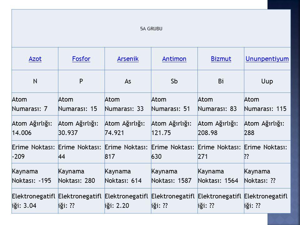 5A GRUBU AzotFosforArsenikAntimonBizmutUnunpentiyum NPAsSbBiUup Atom Numarası: 7 Atom Numarası: 15 Atom Numarası: 33 Atom Numarası: 51 Atom Numarası: 83 Atom Numarası: 115 Atom Ağırlığı: 14.006 Atom Ağırlığı: 30.937 Atom Ağırlığı: 74.921 Atom Ağırlığı: 121.75 Atom Ağırlığı: 208.98 Atom Ağırlığı: 288 Erime Noktası: -209 Erime Noktası: 44 Erime Noktası: 817 Erime Noktası: 630 Erime Noktası: 271 Erime Noktası: ?.
