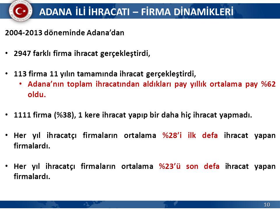 10 2004-2013 döneminde Adana'dan 2947 farklı firma ihracat gerçekleştirdi, 113 firma 11 yılın tamamında ihracat gerçekleştirdi, Adana'nın toplam ihrac