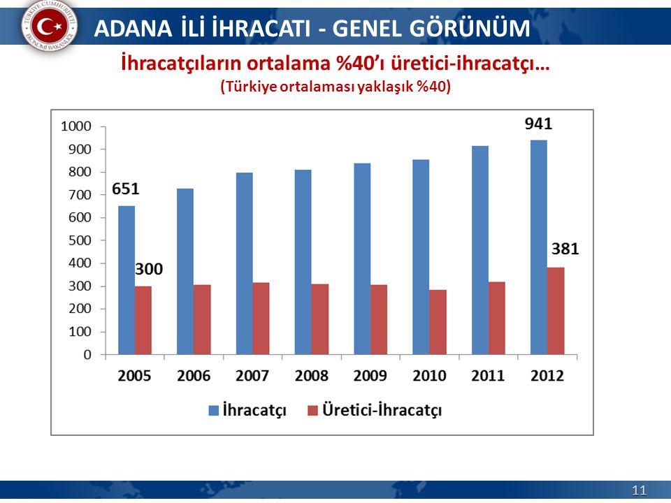 11 İhracatçıların ortalama %40'ı üretici-ihracatçı… (Türkiye ortalaması yaklaşık %40) ADANA İLİ İHRACATI - GENEL GÖRÜNÜM