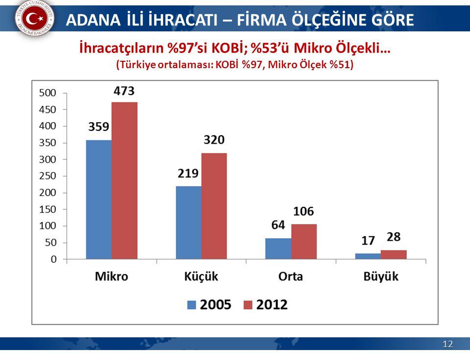 12 İhracatçıların %97'si KOBİ; %53'ü Mikro Ölçekli… (Türkiye ortalaması: KOBİ %97, Mikro Ölçek %51) ADANA İLİ İHRACATI – FİRMA ÖLÇEĞİNE GÖRE