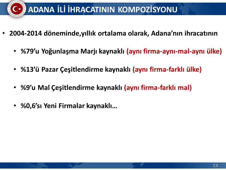 13 ADANA İLİ İHRACATININ KOMPOZİSYONU 2004-2014 döneminde,yıllık ortalama olarak, Adana'nın ihracatının %79'u Yoğunlaşma Marjı kaynaklı (aynı firma-ay