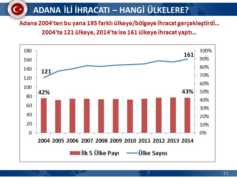 15 Adana 2004'ten bu yana 195 farklı ülkeye/bölgeye ihracat gerçekleştirdi… 2004'te 121 ülkeye, 2014'te ise 161 ülkeye ihracat yaptı… ADANA İLİ İHRACA