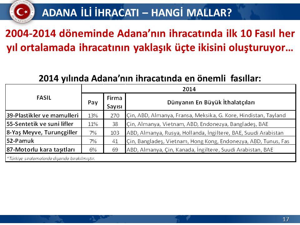 17 ADANA İLİ İHRACATI – HANGİ MALLAR? 2004-2014 döneminde Adana'nın ihracatında ilk 10 Fasıl her yıl ortalamada ihracatının yaklaşık üçte ikisini oluş