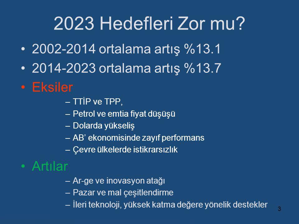 2023 Hedefleri Zor mu? 2002-2014 ortalama artış %13.1 2014-2023 ortalama artış %13.7 Eksiler –TTİP ve TPP, –Petrol ve emtia fiyat düşüşü –Dolarda yüks