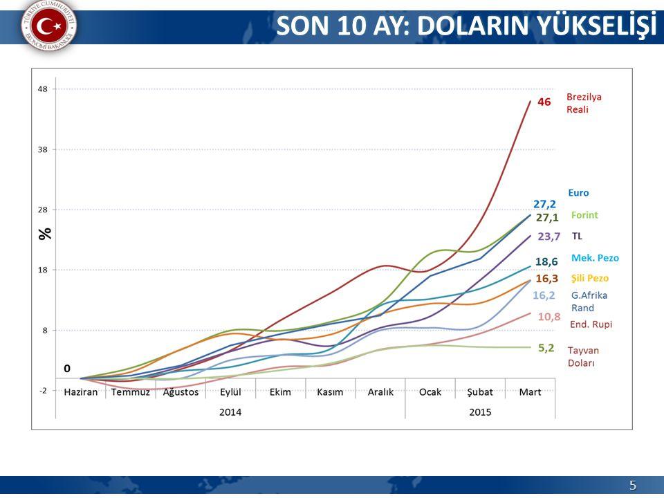 16 2014 yılında Adana'nın ihracatında ön planda olan ülkeler: Irak(338,5 milyon $) Almanya(194,3 milyon $) İspanya(102,4 milyon $) Rusya(94,9 milyon $) İtalya(85,3 milyon $) 2004-2014 döneminde ilk 5 ülkenin payı yıllık ortalama %42 seviyesinde… ADANA İLİ İHRACATI – HANGİ ÜLKELERE ?