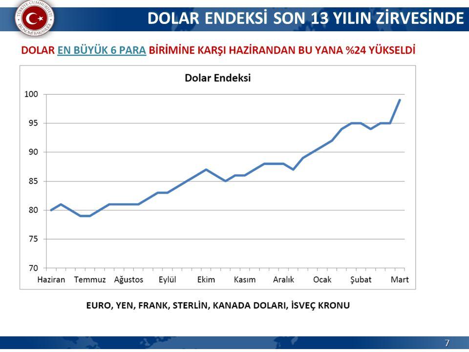 8 SON 10 AY: DOLAR/TL VE DOLAR/EURO