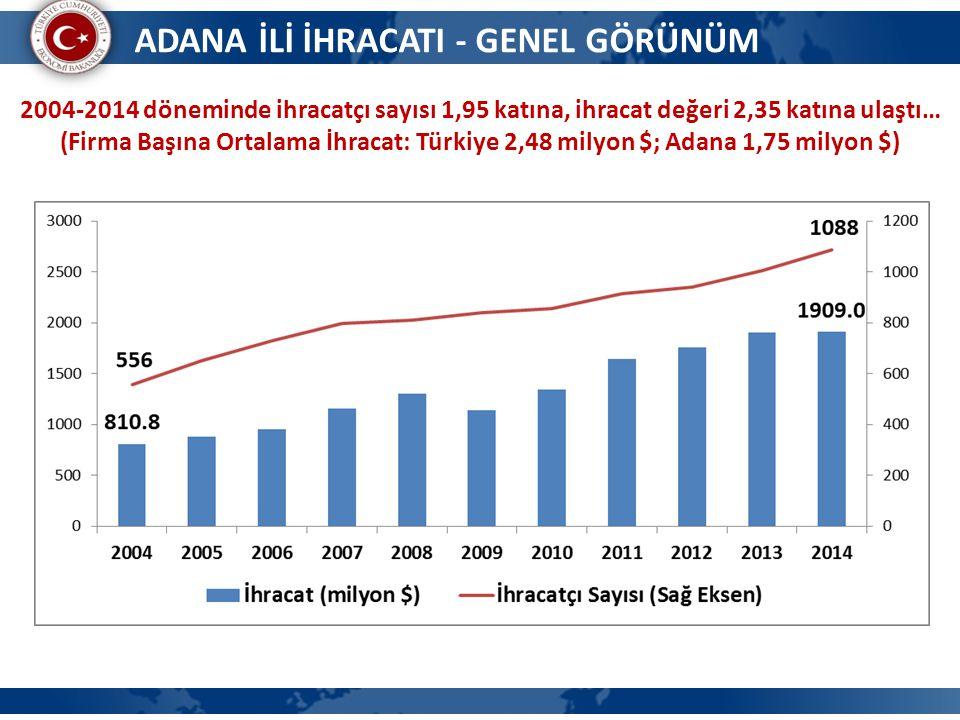 10 2004-2013 döneminde Adana'dan 2947 farklı firma ihracat gerçekleştirdi, 113 firma 11 yılın tamamında ihracat gerçekleştirdi, Adana'nın toplam ihracatından aldıkları pay yıllık ortalama pay %62 oldu.