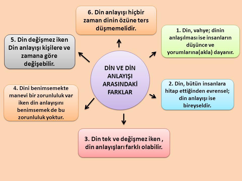 DİN VE DİN ANLAYIŞI ARASINDAKİ FARKLAR 1.