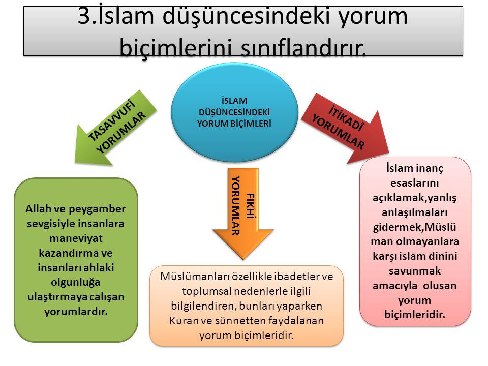 3.İslam düşüncesindeki yorum biçimlerini sınıflandırır. İSLAM DÜŞÜNCESİNDEKİ YORUM BİÇİMLERİ İTİKADÎ YORUMLAR FIKHİ YORUMLAR TASAVVUFİ YORUMLAR İslam