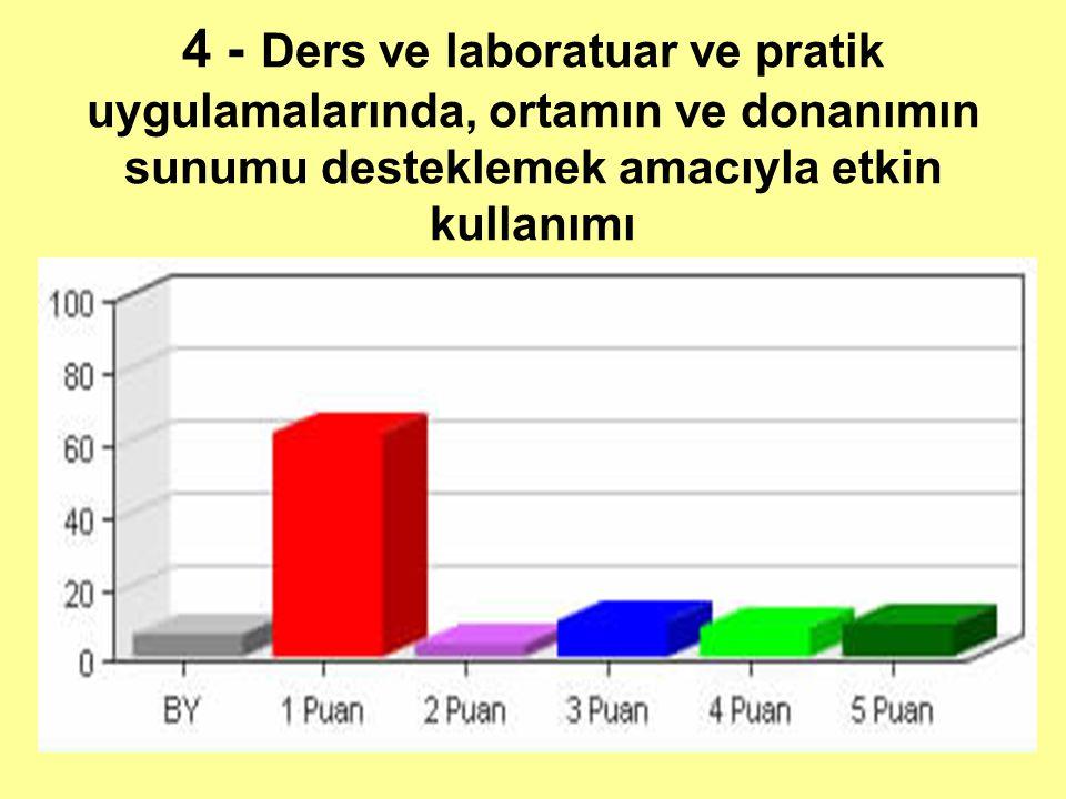 4 - Ders ve laboratuar ve pratik uygulamalarında, ortamın ve donanımın sunumu desteklemek amacıyla etkin kullanımı