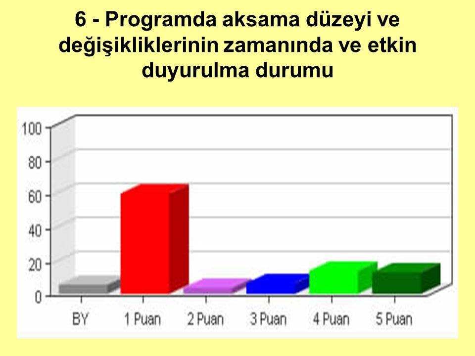 6 - Programda aksama düzeyi ve değişikliklerinin zamanında ve etkin duyurulma durumu