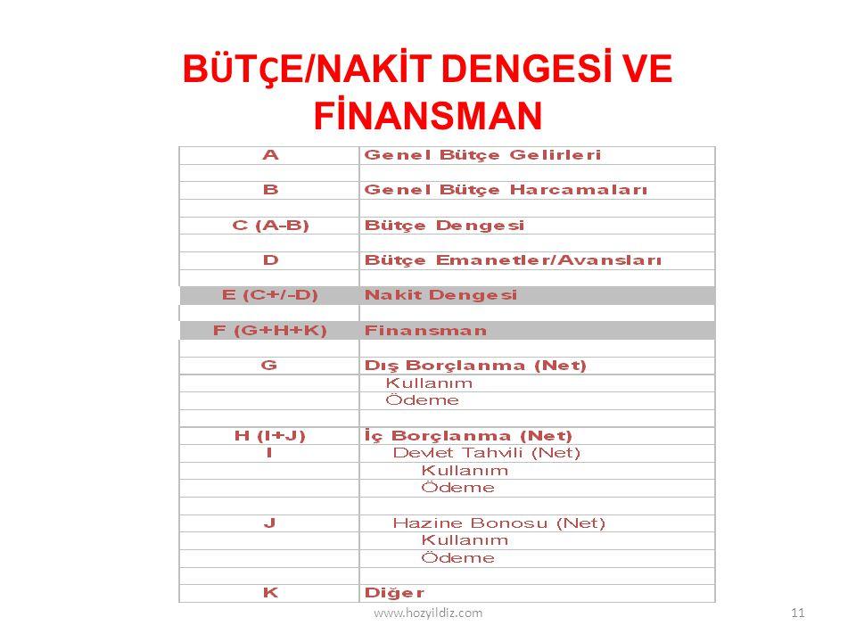 B Ü T Ç E/NAKİT DENGESİ VE FİNANSMAN 11www.hozyildiz.com