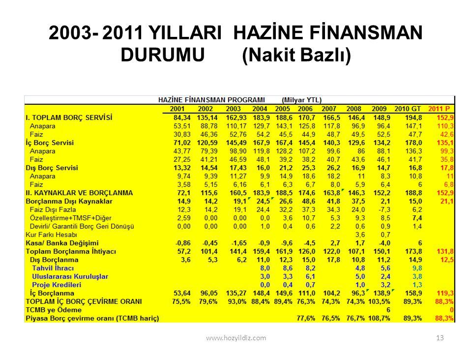 2003- 2011 YILLARI HAZİNE FİNANSMAN DURUMU (Nakit Bazlı) 13www.hozyildiz.com