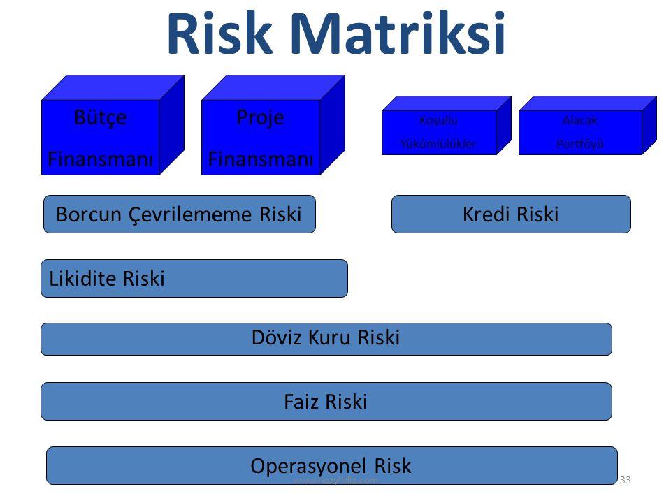 33 Bütçe Finansmanı Proje Finansmanı Alacak Portföyü Koşullu Yükümlülükler Borcun Çevrilememe Riski Operasyonel Risk Kredi Riski Döviz Kuru Riski Faiz Riski Likidite Riski Risk Matriksi www.hozyildiz.com