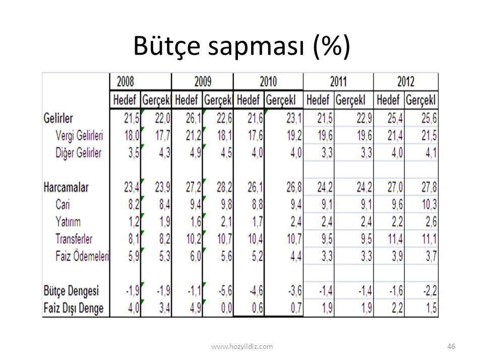 Bütçe sapması (%) www.hozyildiz.com46