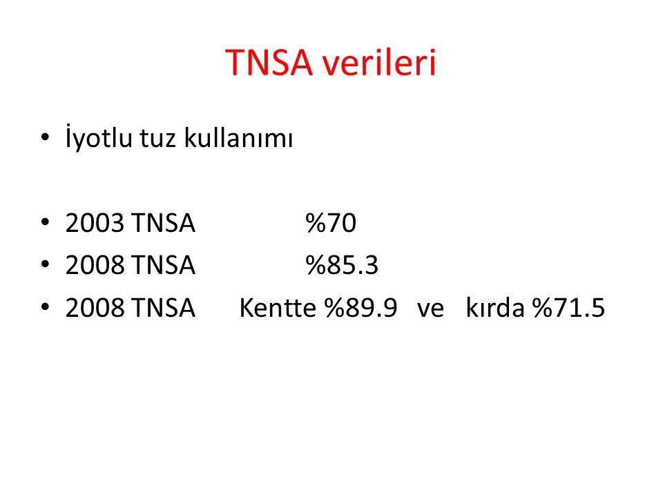 TNSA verileri İyotlu tuz kullanımı 2003 TNSA %70 2008 TNSA%85.3 2008 TNSA Kentte %89.9 ve kırda %71.5